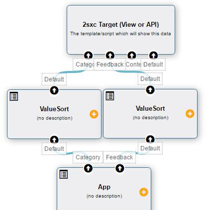 Releasing 2sxc 8 10 - Public REST Api, Visual Query and WebApi +