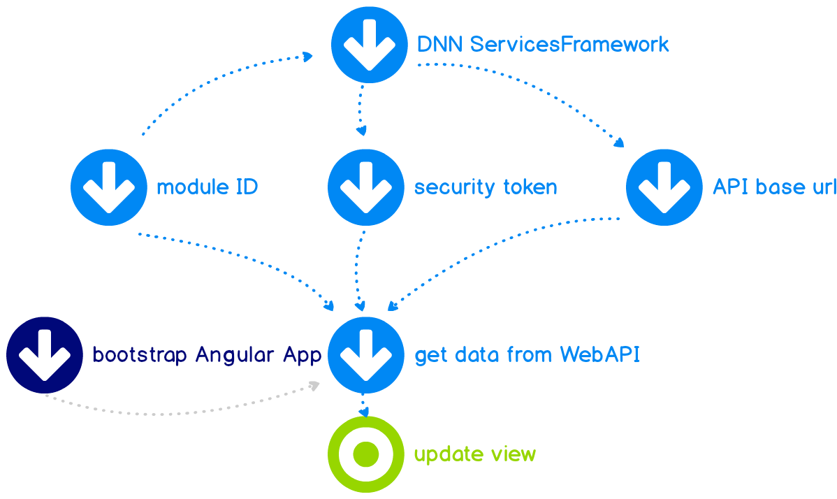How to Correctly Connect DNN to Angular 4 & 5 (Reactive JS)