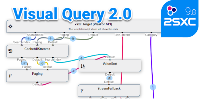 Visual Query 2.0 is SQL & LINQ for JavaScript & Razor (2sxc 9.8)
