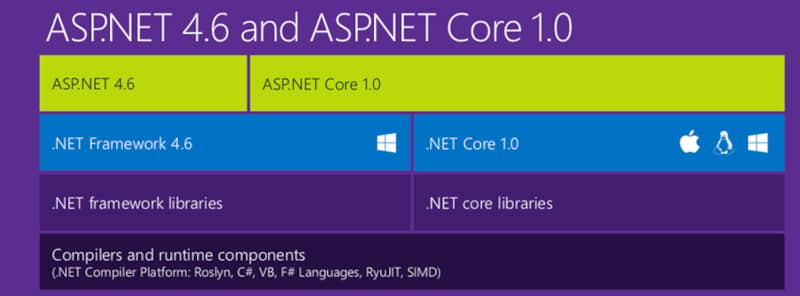 ASP.net Core and Entity Framework Core is Finally here - and What this Really Means